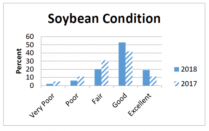 Indiana Soybean Conditions