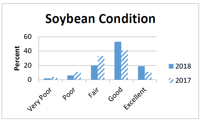 Soybean conditions